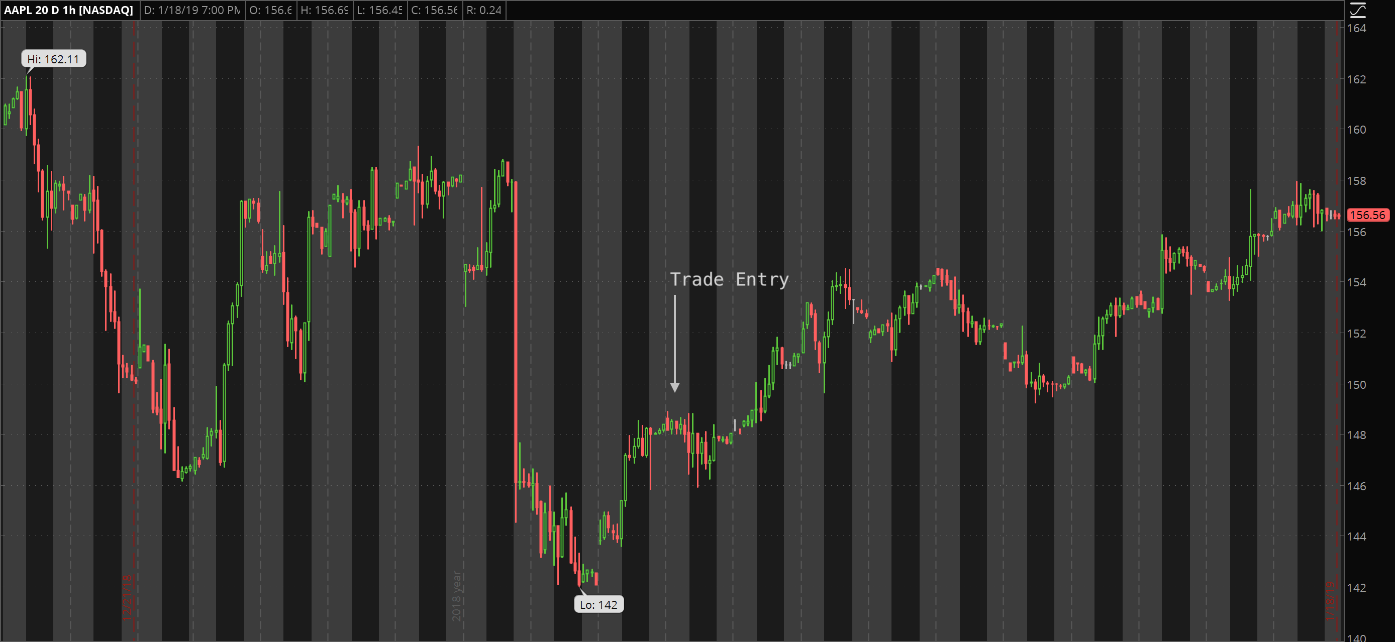 30 day chart of AAPL noting entry points