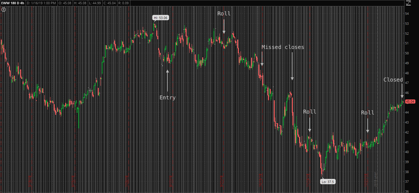 Chart of EWW noting options trades